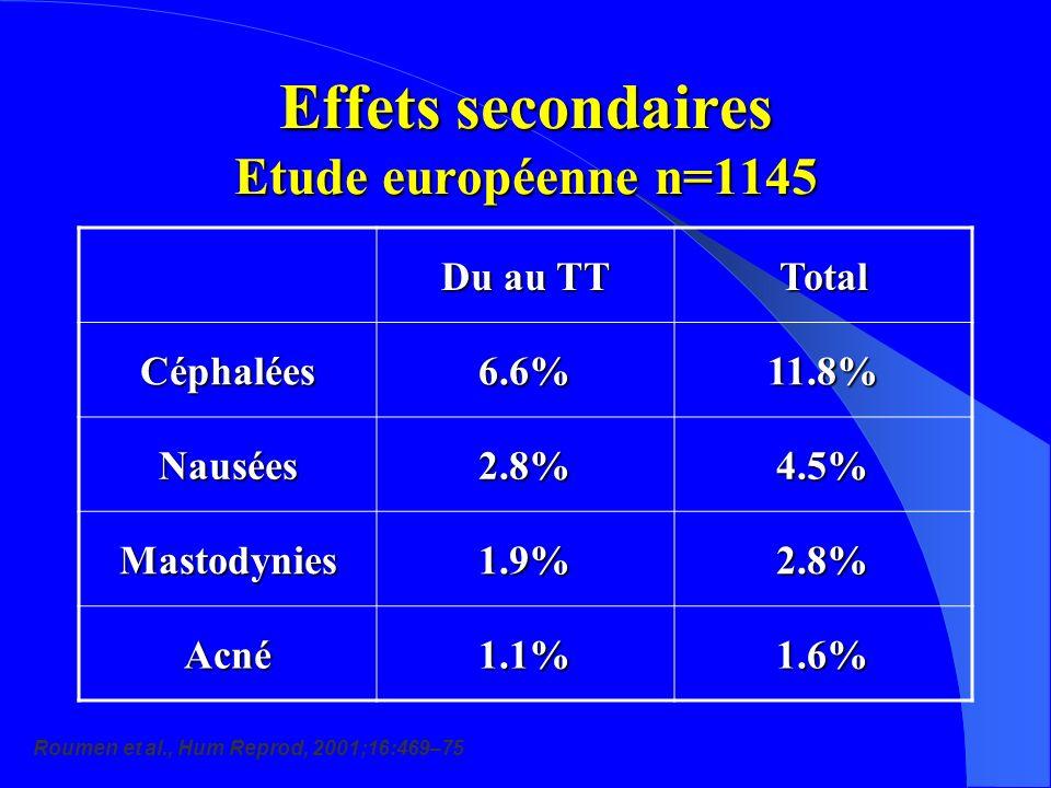 Effets secondaires Etude européenne n=1145