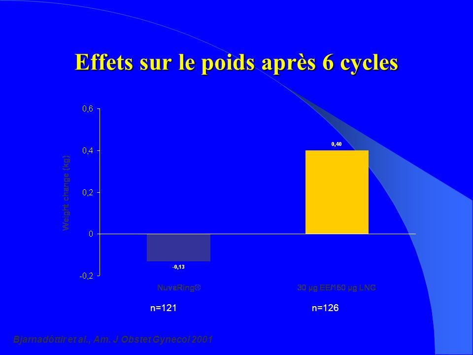 Effets sur le poids après 6 cycles