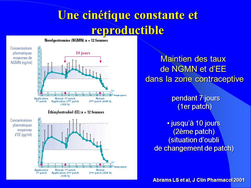 Une cinétique constante et reproductible