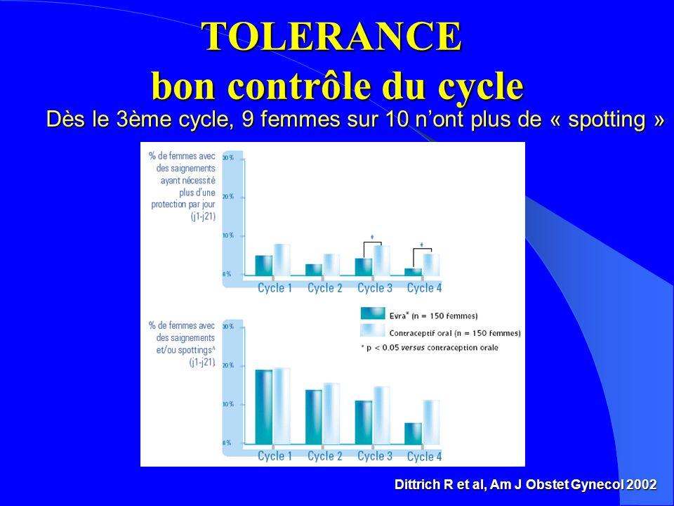 TOLERANCE bon contrôle du cycle
