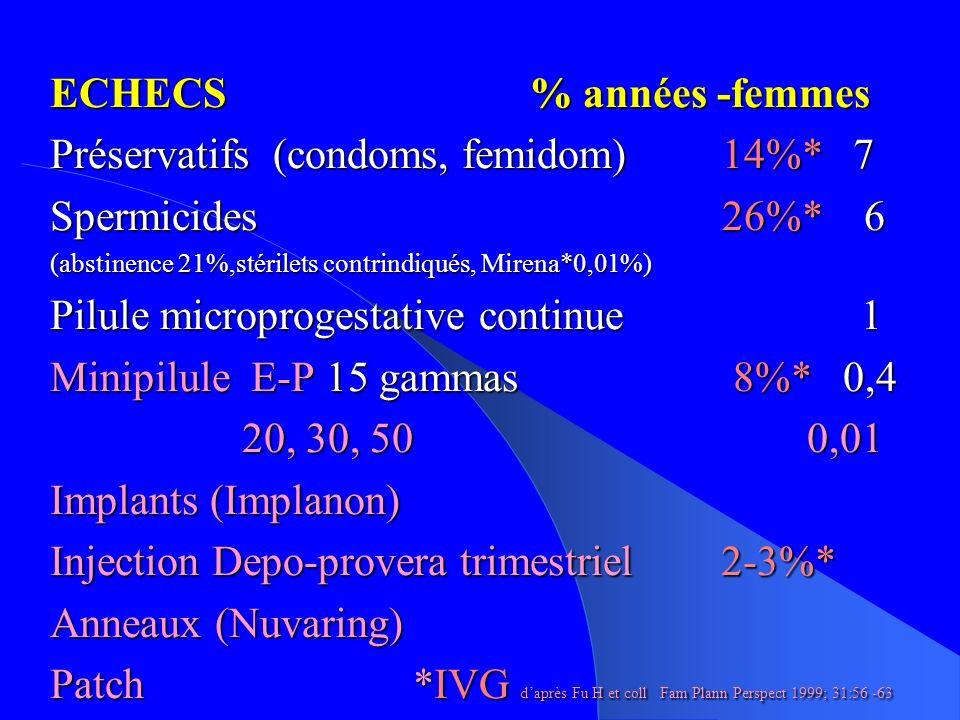 ECHECS % années -femmes Préservatifs (condoms, femidom) 14%* 7