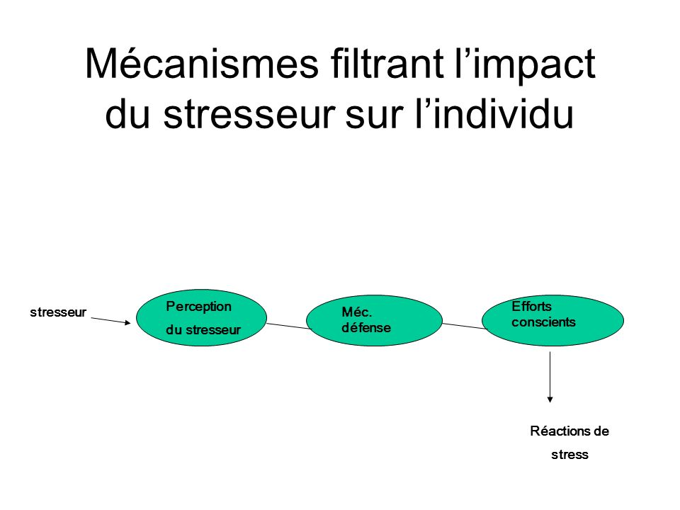 Mécanismes filtrant l'impact du stresseur sur l'individu