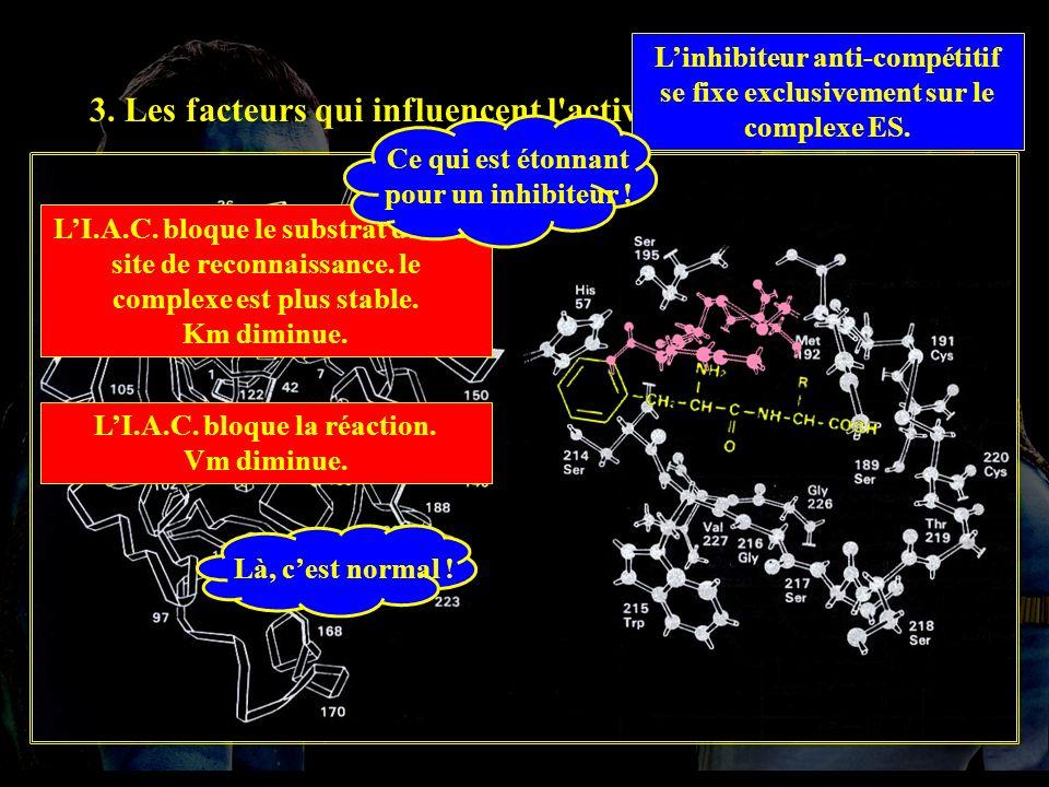 L'inhibiteur anti-compétitif se fixe exclusivement sur le complexe ES.