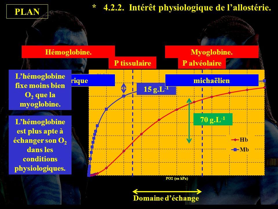 L'hémoglobine fixe moins bien O2 que la myoglobine.