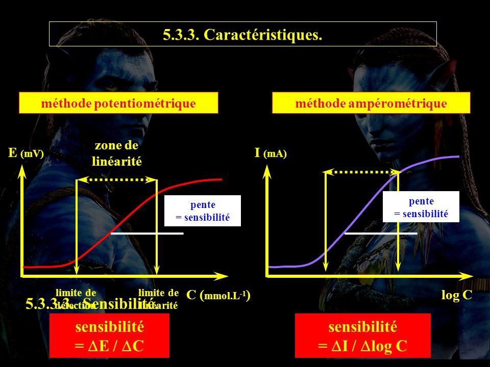 méthode potentiométrique méthode ampérométrique