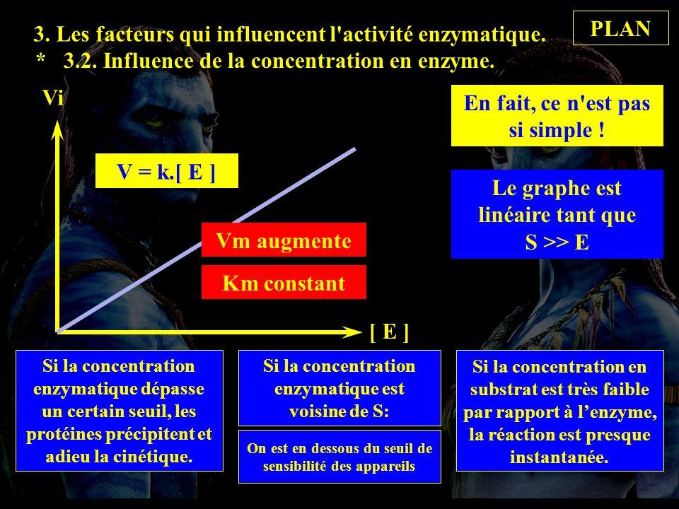 PLAN 3. Les facteurs qui influencent l activité enzymatique. * 3.2. Influence de la concentration en enzyme.