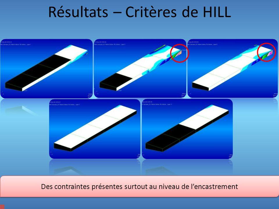 Résultats – Critères de HILL