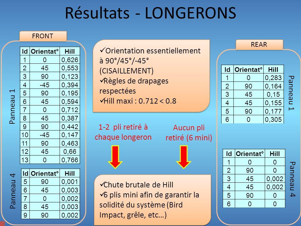 Résultats - LONGERONS FRONT. Orientation essentiellement à 90°/45°/-45° (CISAILLEMENT) Règles de drapages respectées.