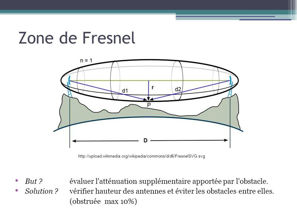 Zone de Fresnel But évaluer l atténuation supplémentaire apportée par l obstacle.