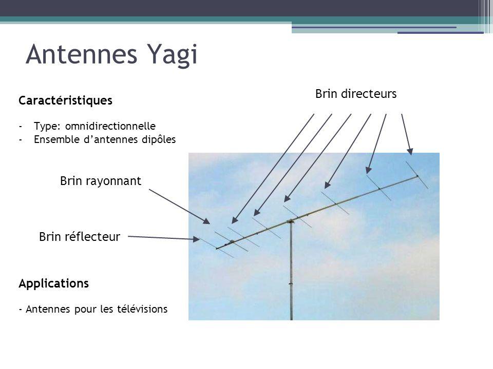 Antennes Yagi Brin directeurs Caractéristiques Brin rayonnant