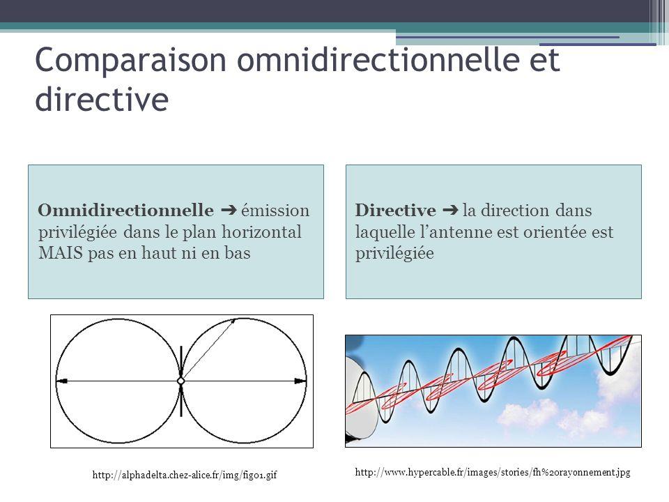 Comparaison omnidirectionnelle et directive