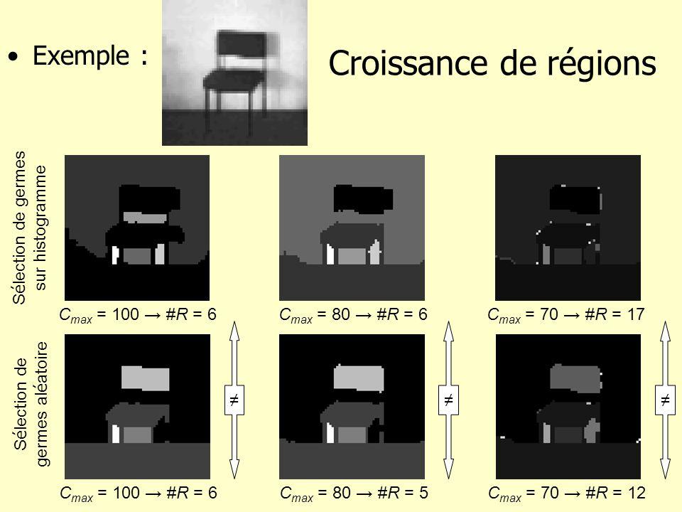 Croissance de régions Exemple : Cmax = 100 → #R = 6 Cmax = 80 → #R = 6