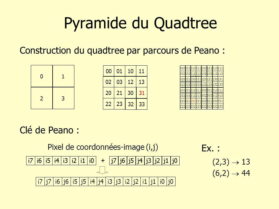 Pyramide du Quadtree Construction du quadtree par parcours de Peano :