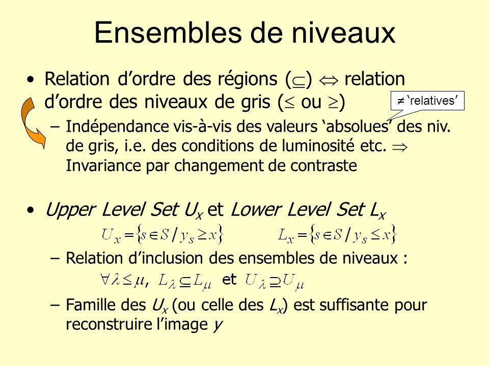 Ensembles de niveaux Relation d'ordre des régions ()  relation d'ordre des niveaux de gris ( ou )
