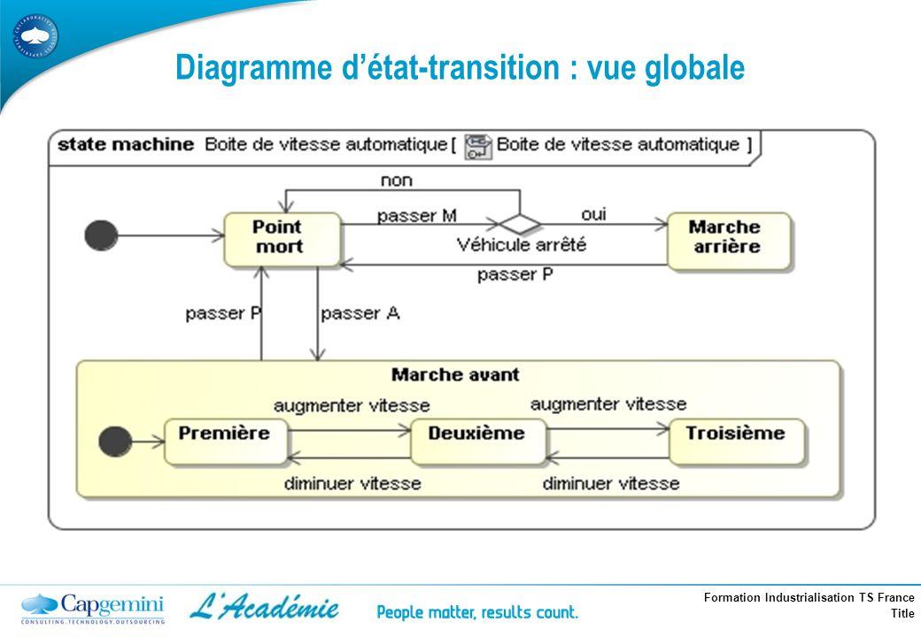 Diagramme d'état-transition : vue globale