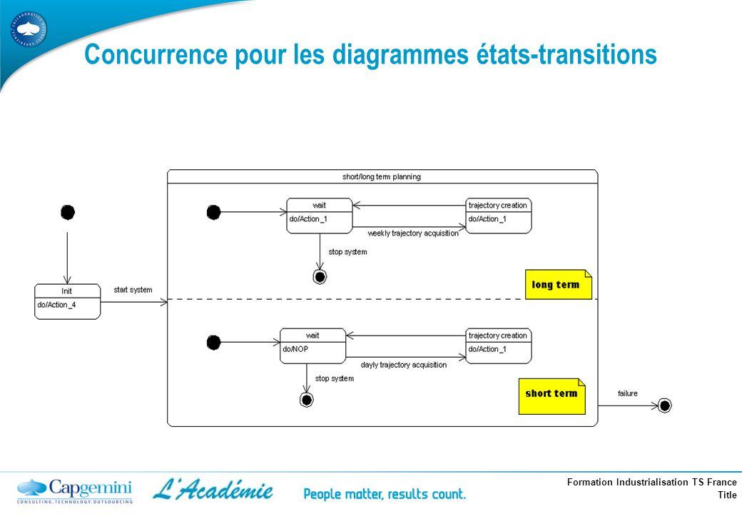 Concurrence pour les diagrammes états-transitions