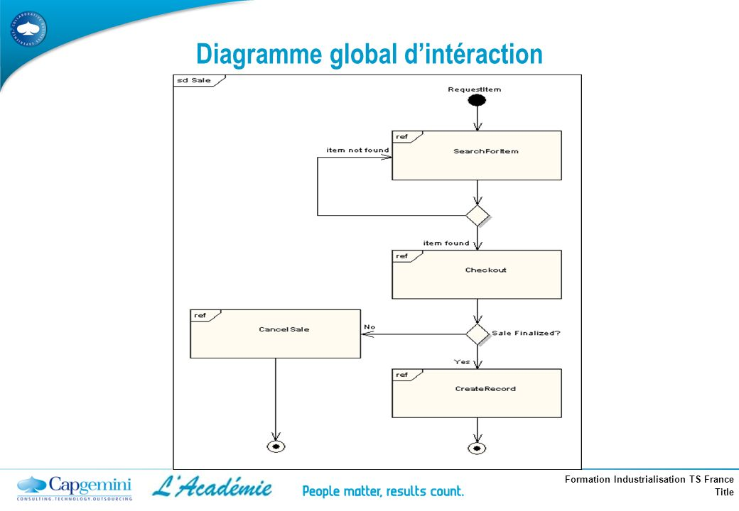 Diagramme global d'intéraction