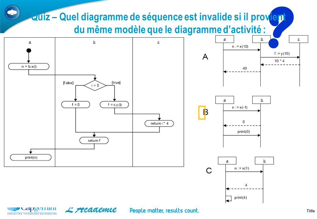 Quiz – Quel diagramme de séquence est invalide si il provient du même modèle que le diagramme d'activité :