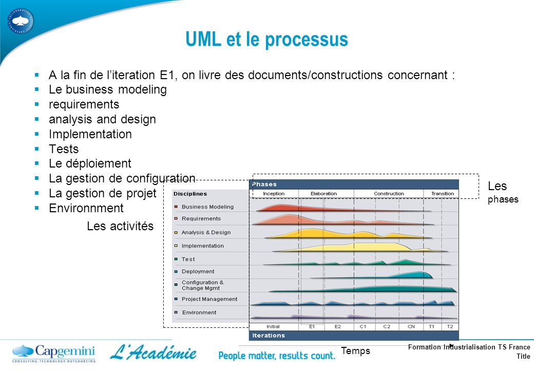 UML et le processus A la fin de l'iteration E1, on livre des documents/constructions concernant : Le business modeling.