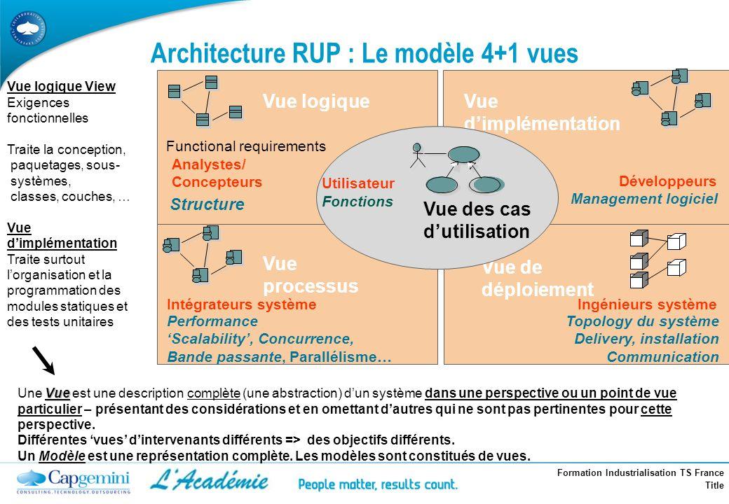 Architecture RUP : Le modèle 4+1 vues