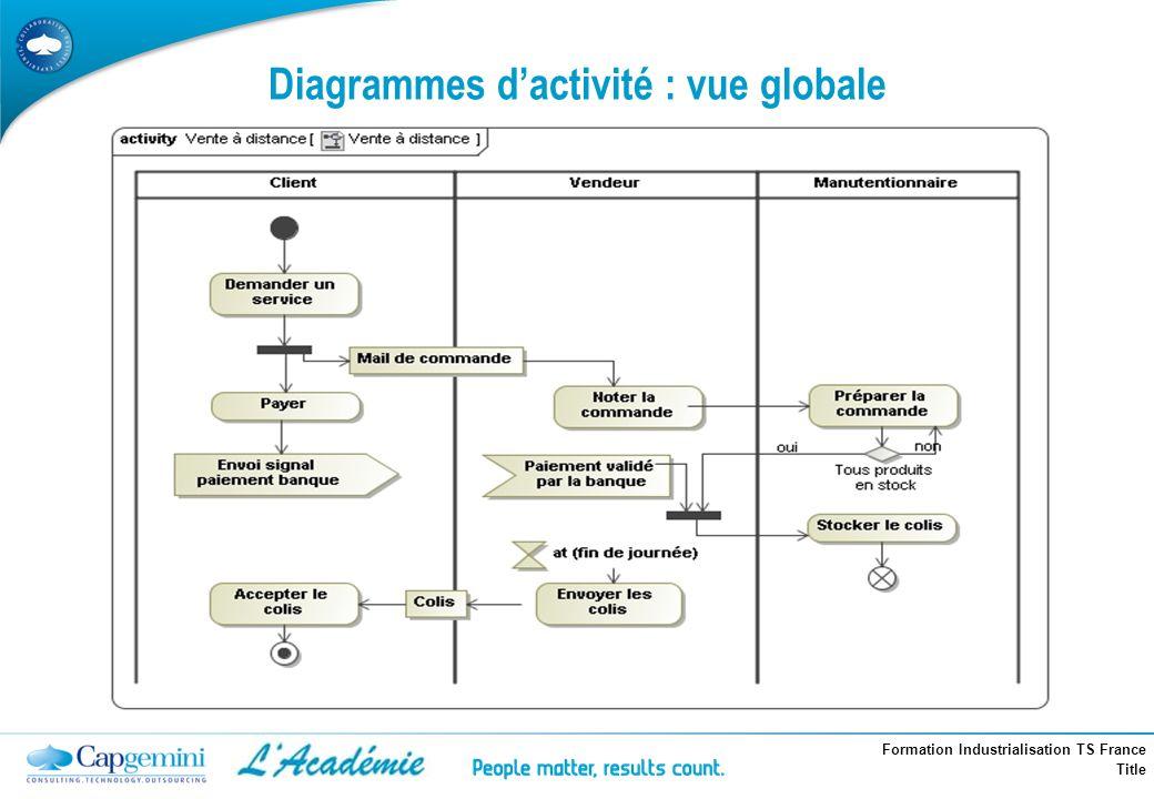Diagrammes d'activité : vue globale