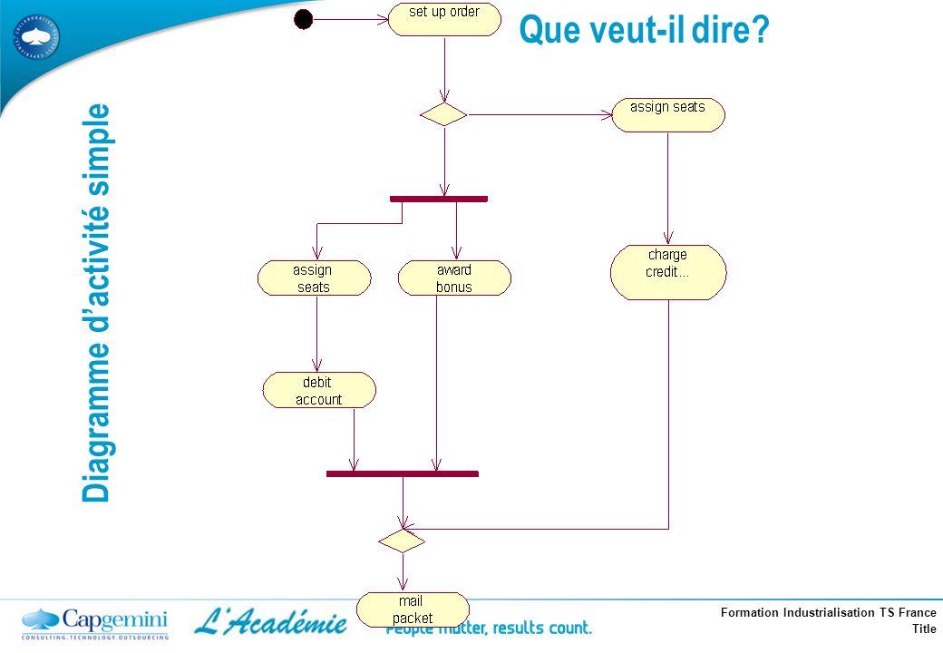 Diagramme d'activité simple