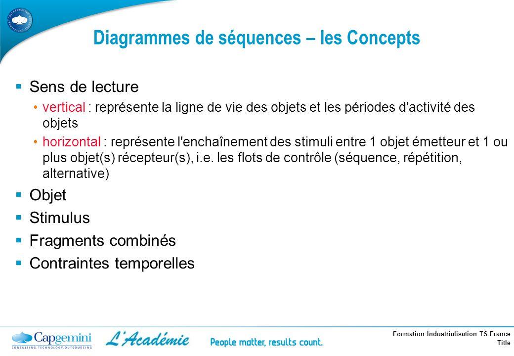 Diagrammes de séquences – les Concepts