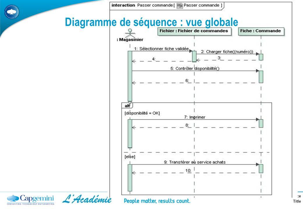 Diagramme de séquence : vue globale