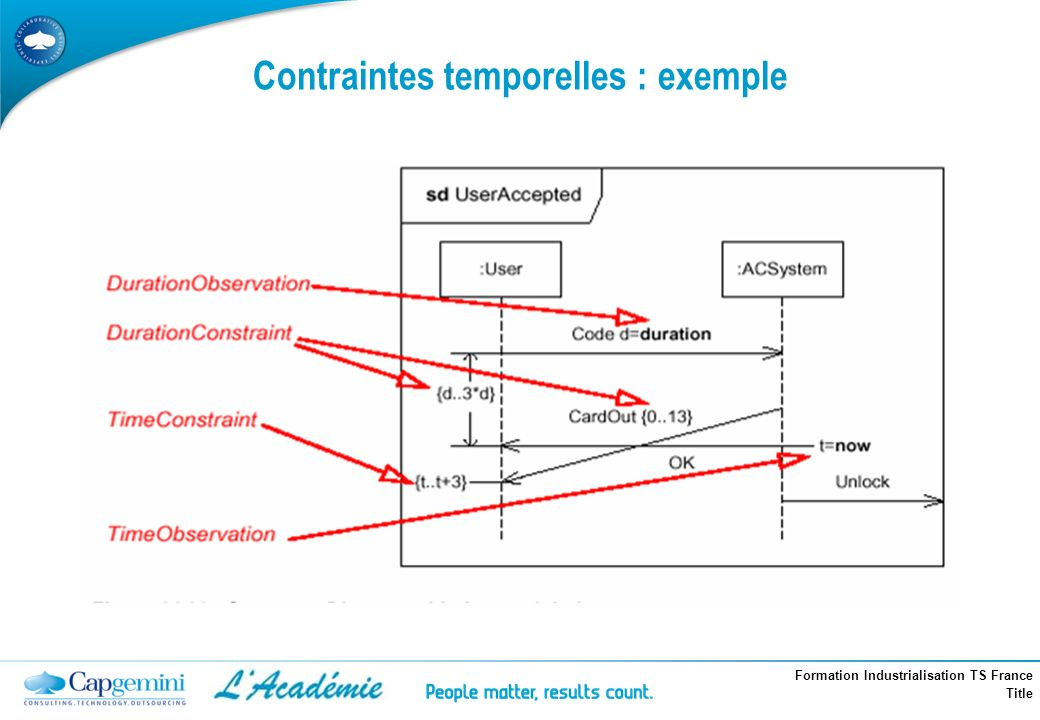 Contraintes temporelles : exemple