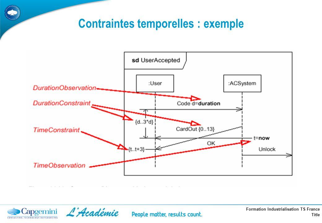 Contraintes temporelles : exemple