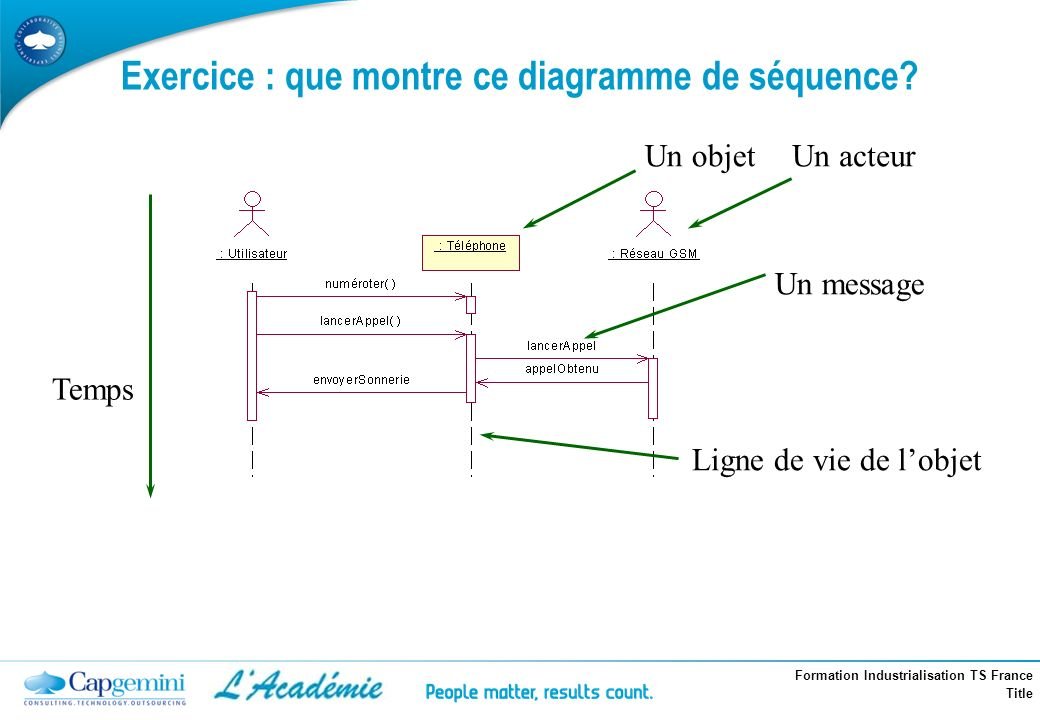 Exercice : que montre ce diagramme de séquence