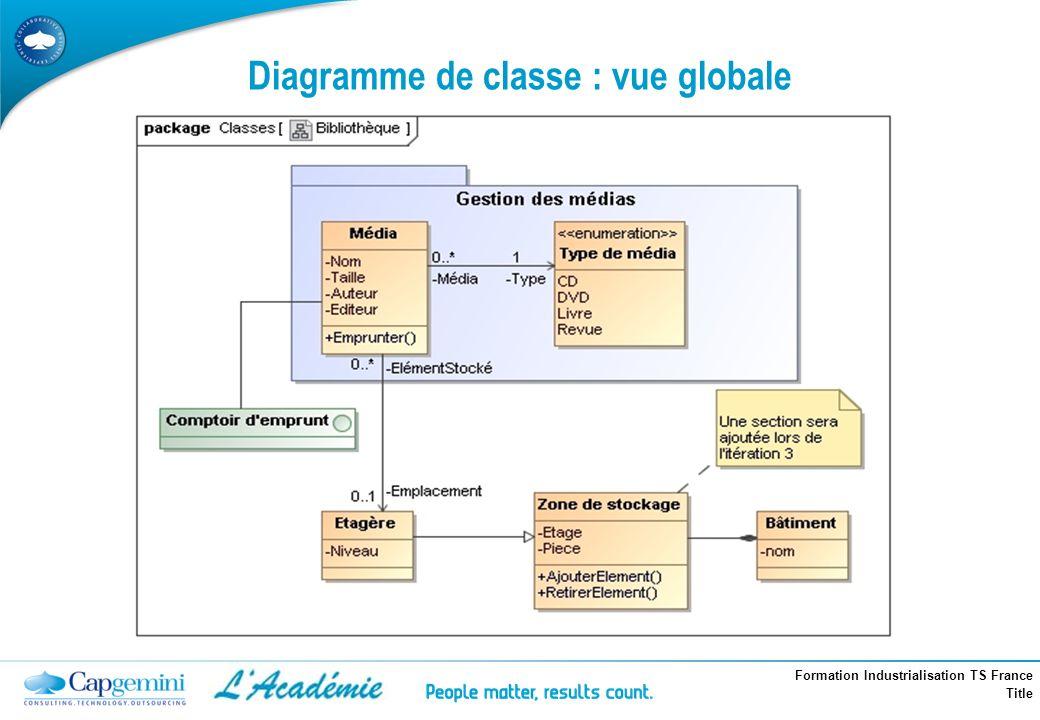 Diagramme de classe : vue globale