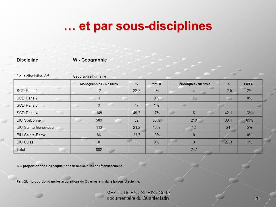 … et par sous-disciplines