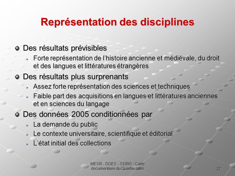 Représentation des disciplines