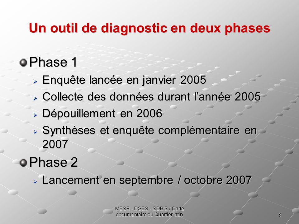 Un outil de diagnostic en deux phases