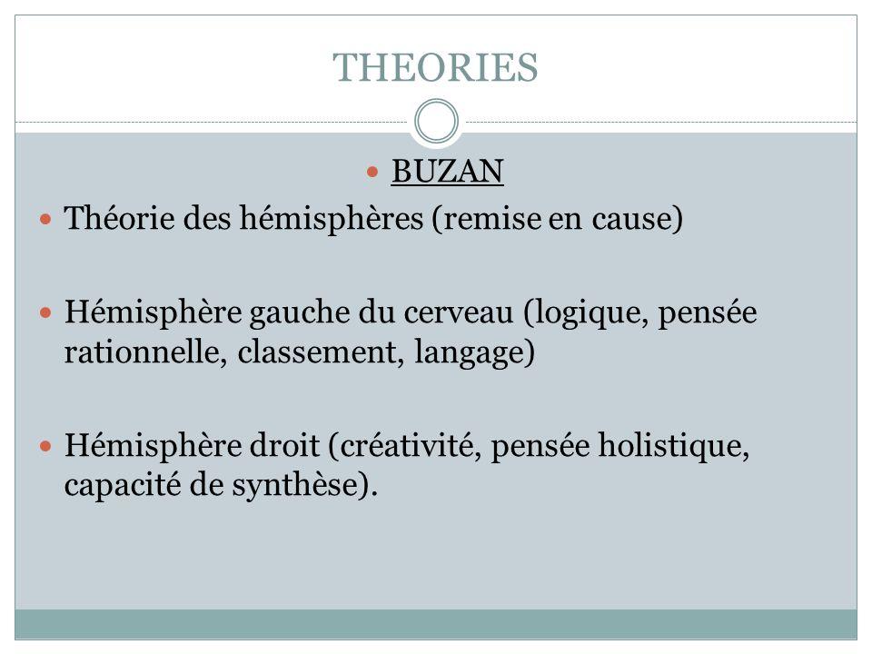 THEORIES BUZAN Théorie des hémisphères (remise en cause)