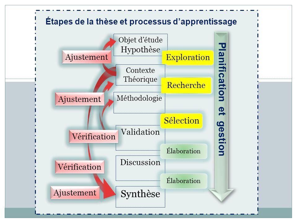 Étapes de la thèse et processus d'apprentissage