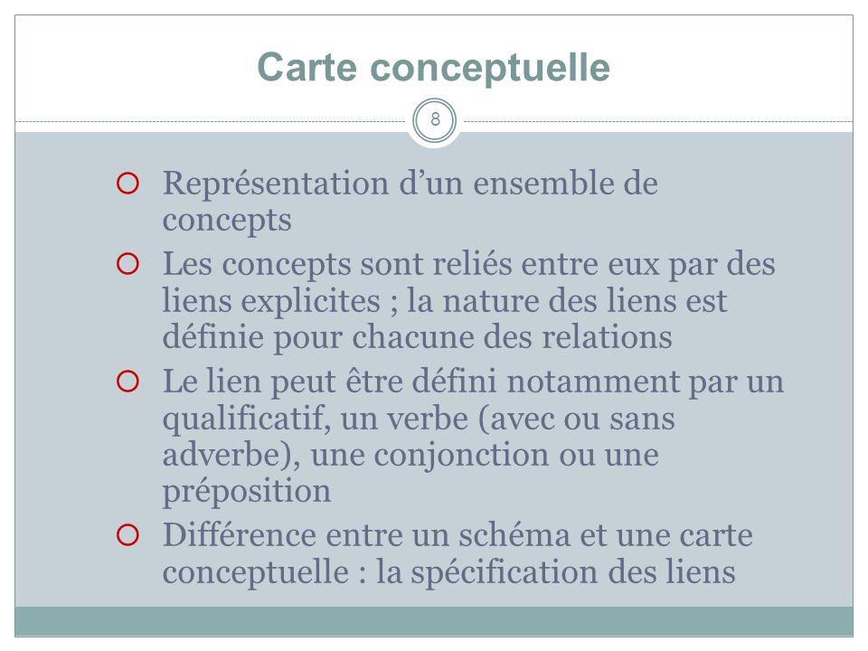 Carte conceptuelle Représentation d'un ensemble de concepts