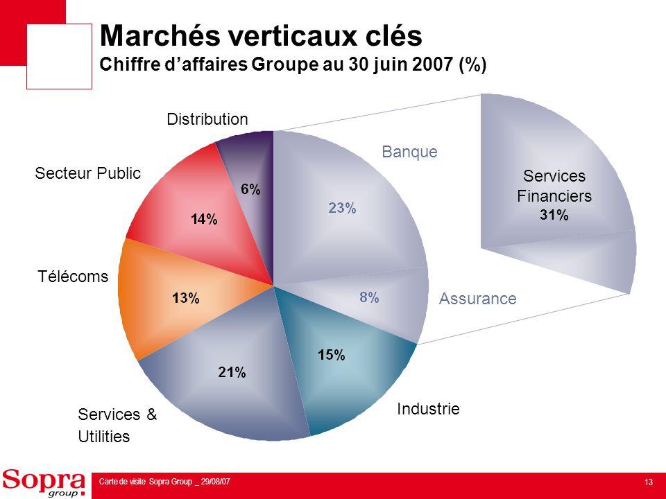 Marchés verticaux clés Chiffre d'affaires Groupe au 30 juin 2007 (%)