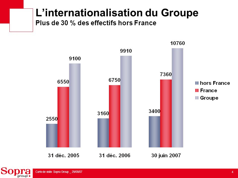 L'internationalisation du Groupe Plus de 30 % des effectifs hors France