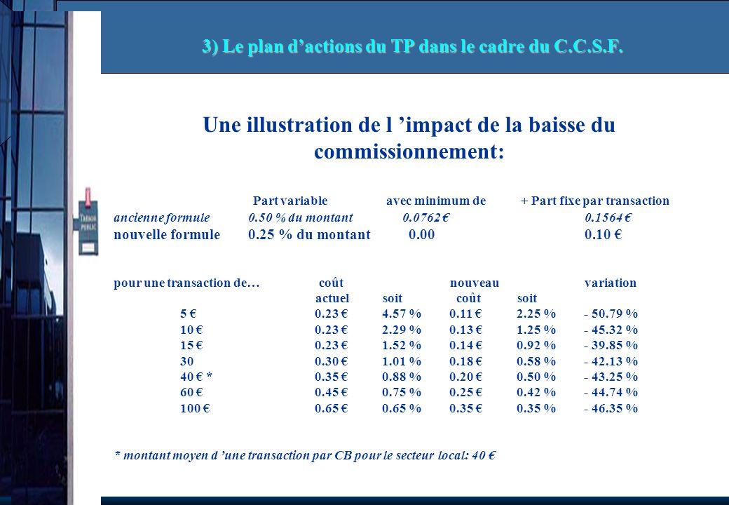 3) Le plan d'actions du TP dans le cadre du C.C.S.F.