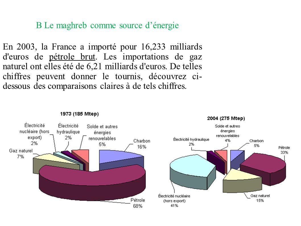 B Le maghreb comme source d'énergie