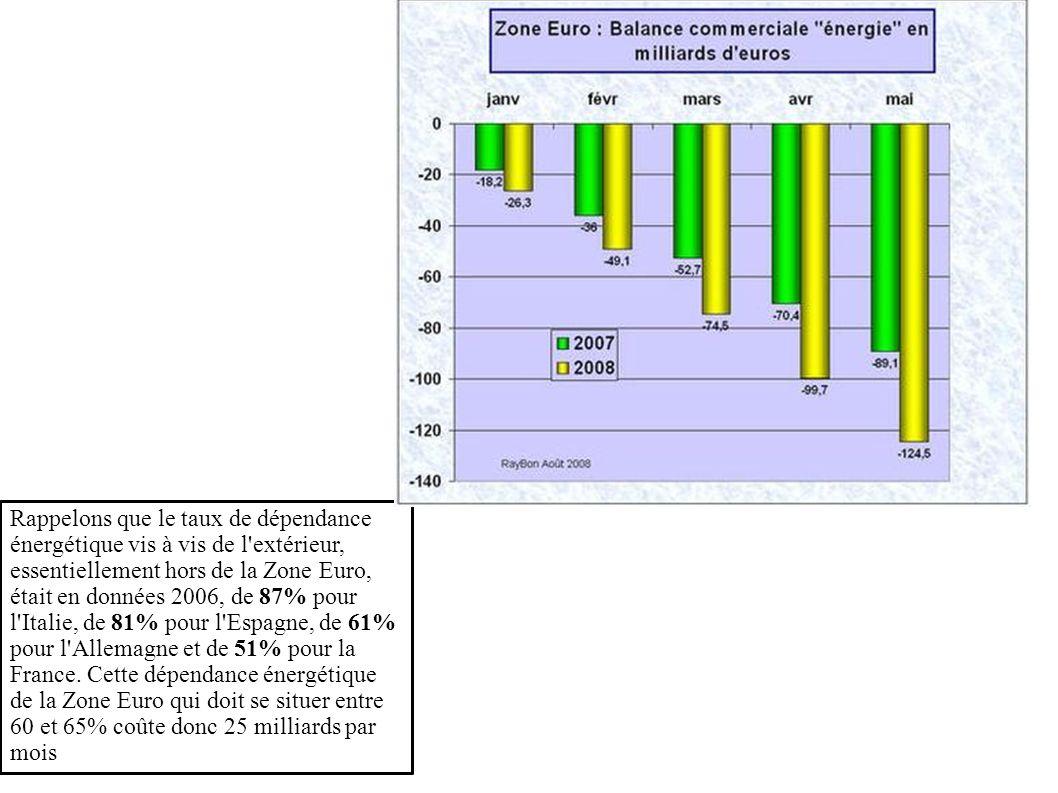 Rappelons que le taux de dépendance énergétique vis à vis de l extérieur, essentiellement hors de la Zone Euro, était en données 2006, de 87% pour l Italie, de 81% pour l Espagne, de 61% pour l Allemagne et de 51% pour la France.