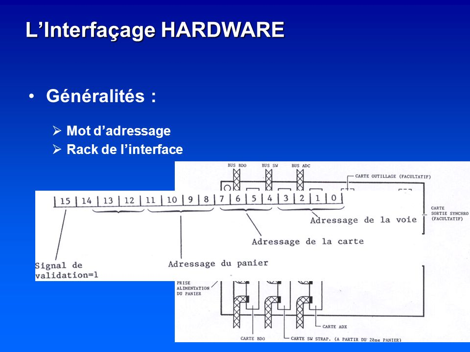 L'Interfaçage HARDWARE