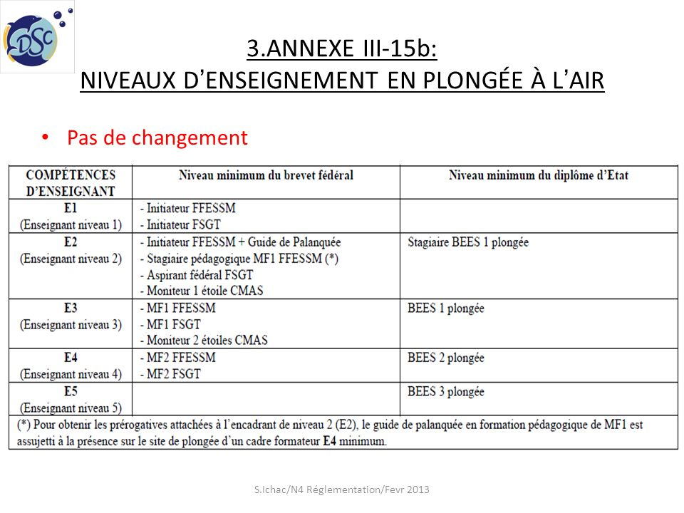 3.ANNEXE III-15b: NIVEAUX D'ENSEIGNEMENT EN PLONGÉE À L'AIR