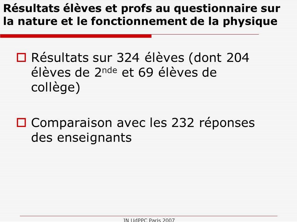 Comparaison avec les 232 réponses des enseignants