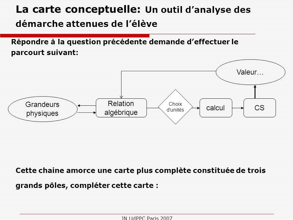 plénière sesames La carte conceptuelle: Un outil d'analyse des démarche attenues de l'élève. 20 juin 2007.