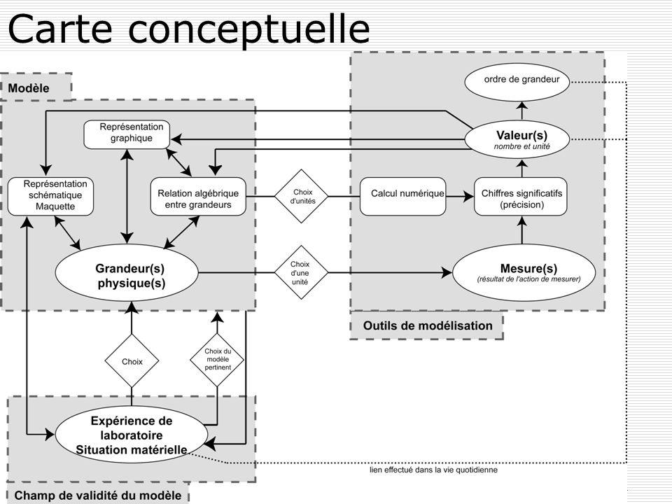 Carte conceptuelle plénière sesames 20 juin 2007 JN UdPPC Paris 2007