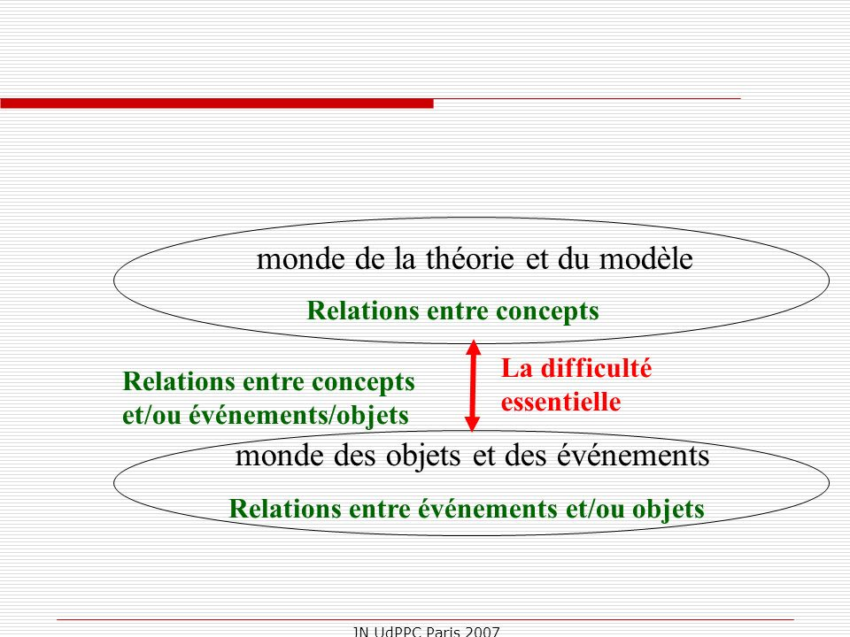monde de la théorie et du modèle