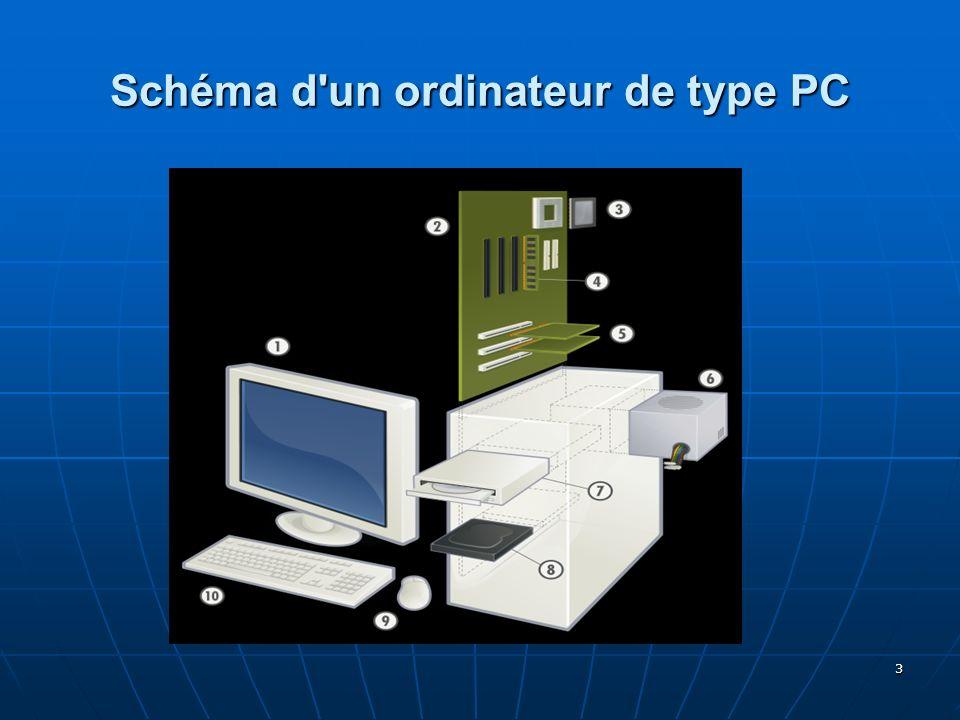 Schéma d un ordinateur de type PC